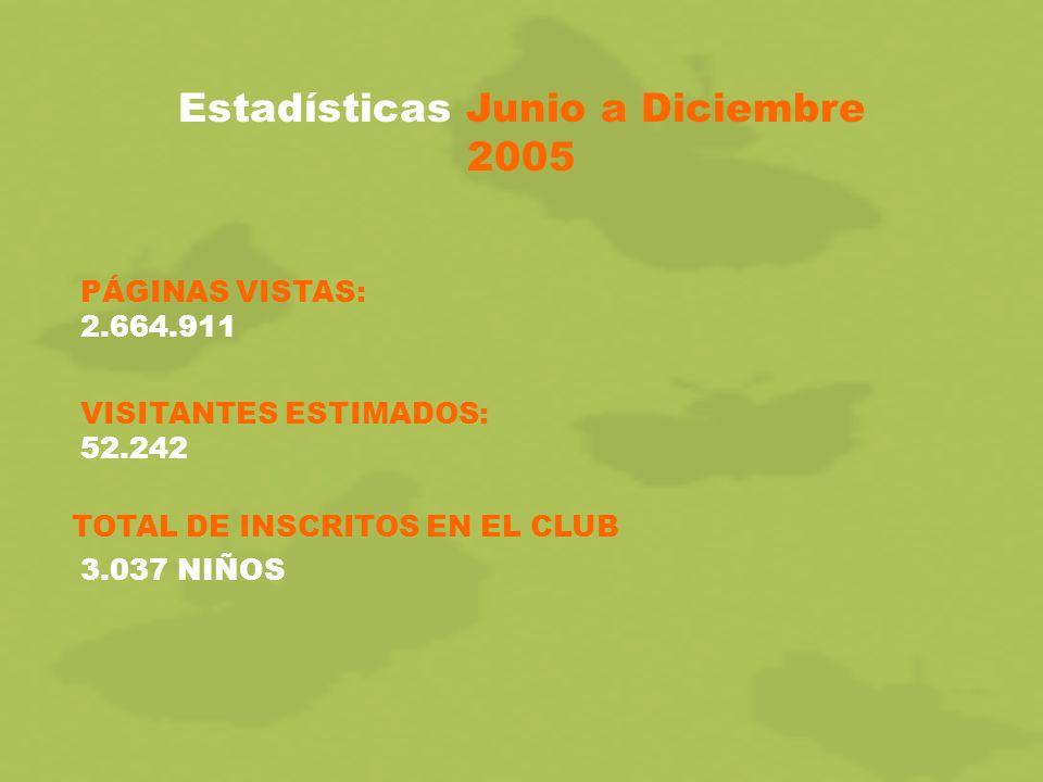Estadísticas Junio a Diciembre 2005 TOTAL DE INSCRITOS EN EL CLUB 3.037 NIÑOS PÁGINAS VISTAS: 2.664.911 VISITANTES ESTIMADOS: 52.242