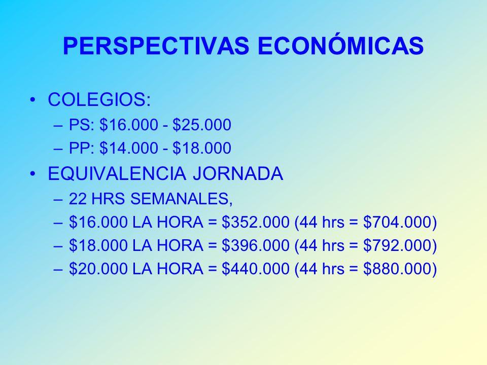 PERSPECTIVAS ECONÓMICAS COLEGIOS: –PS: $16.000 - $25.000 –PP: $14.000 - $18.000 EQUIVALENCIA JORNADA –22 HRS SEMANALES, –$16.000 LA HORA = $352.000 (44 hrs = $704.000) –$18.000 LA HORA = $396.000 (44 hrs = $792.000) –$20.000 LA HORA = $440.000 (44 hrs = $880.000)