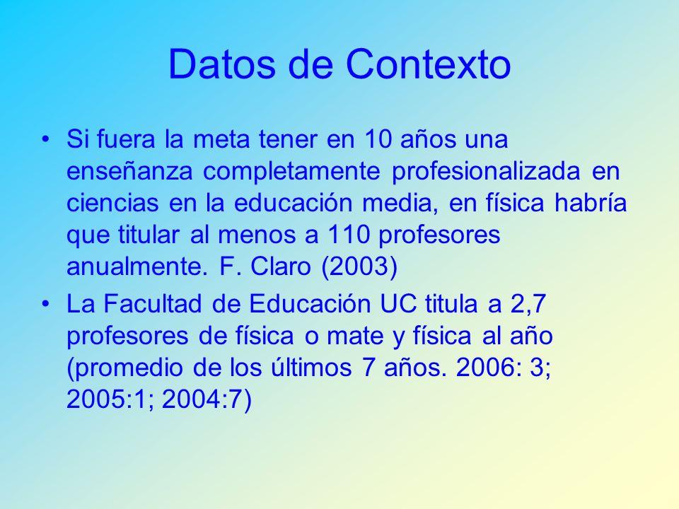 Datos de Contexto Si fuera la meta tener en 10 años una enseñanza completamente profesionalizada en ciencias en la educación media, en física habría que titular al menos a 110 profesores anualmente.