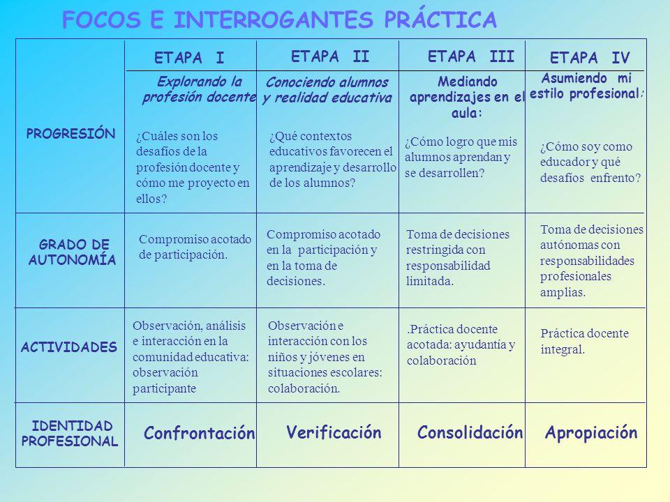 ETAPA I ACTIVIDADES GRADO DE AUTONOMÍA ¿Cuáles son los desafíos de la profesión docente y cómo me proyecto en ellos.