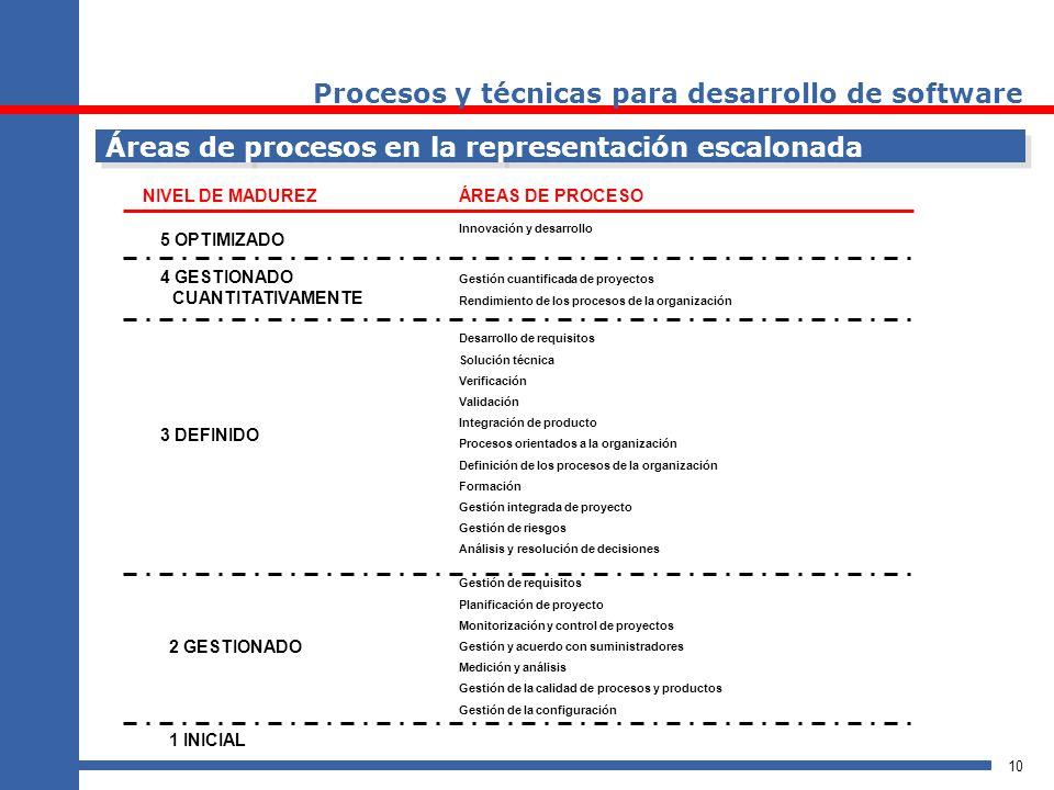10 1 INICIAL 2 GESTIONADO 3 DEFINIDO 4 GESTIONADO CUANTITATIVAMENTE 5 OPTIMIZADO Gestión de requisitos Planificación de proyecto Monitorización y cont