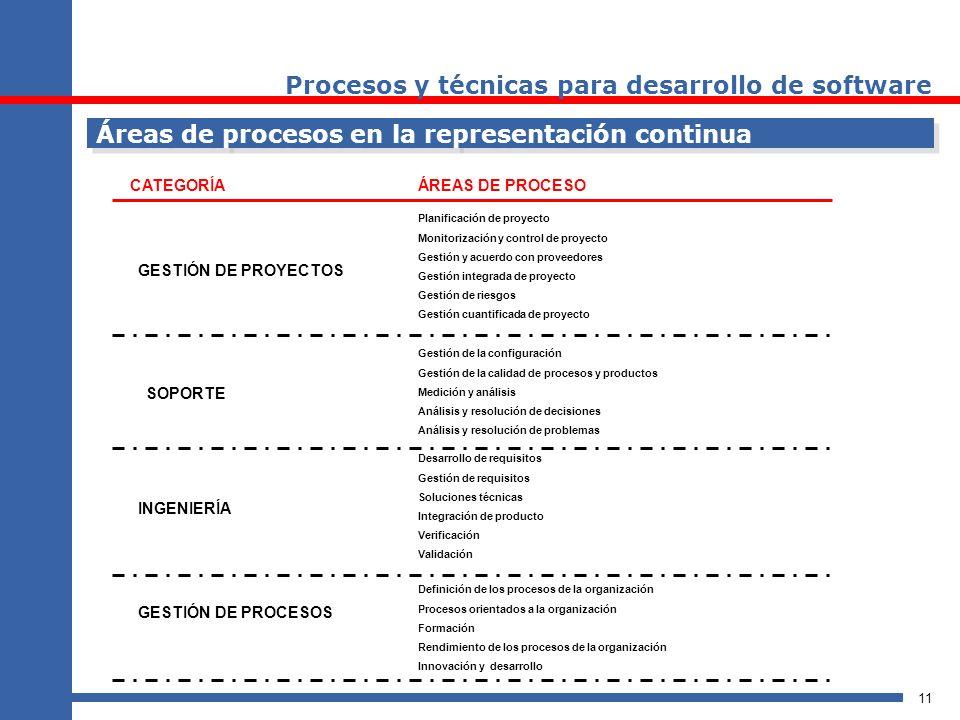 11 GESTIÓN DE PROCESOS INGENIERÍA SOPORTE GESTIÓN DE PROYECTOS Definición de los procesos de la organización Procesos orientados a la organización For