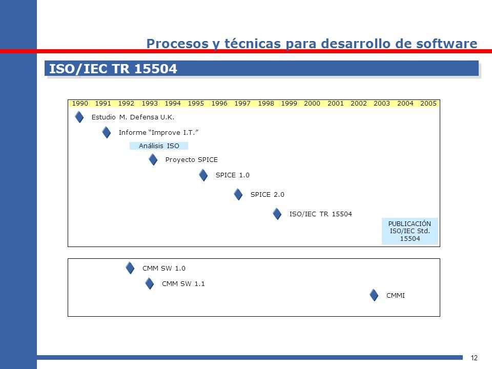 12 ISO/IEC TR 15504 1990199119921993199419951996199719981999200020012002200320042005 Estudio M. Defensa U.K. Informe Improve I.T. Proyecto SPICE Análi