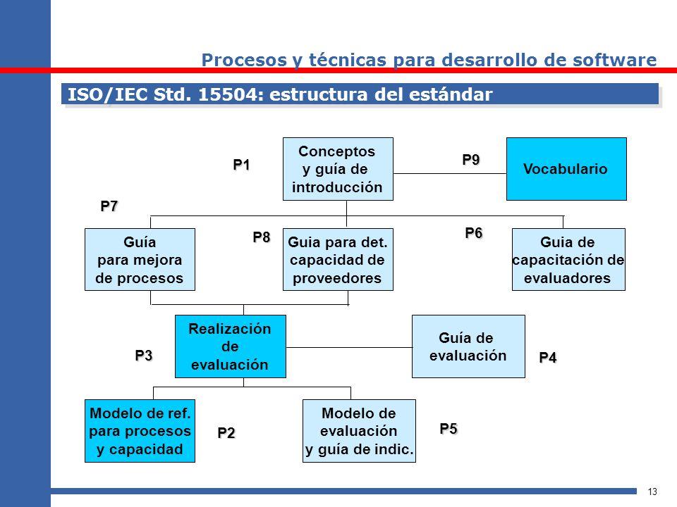 13 ISO/IEC Std. 15504: estructura del estándar Conceptos y guía de introducción Guia para det. capacidad de proveedores Realización de evaluación Guía