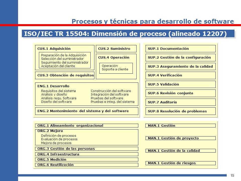 15 ISO/IEC TR 15504: Dimensión de proceso (alineado 12207) Preparación de la Adquisición Selección del suministrador Seguimiento del suministrador Ace