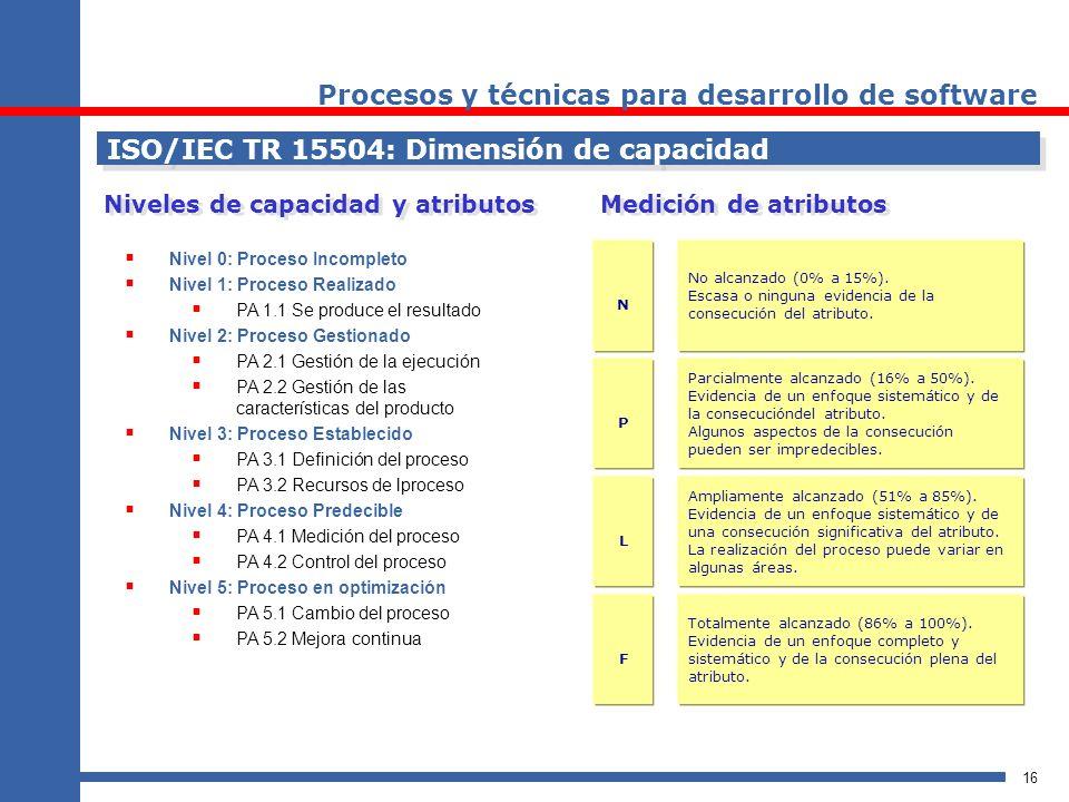 16 ISO/IEC TR 15504: Dimensión de capacidad Niveles de capacidad y atributos Nivel 0: Proceso Incompleto Nivel 1: Proceso Realizado PA 1.1 Se produce