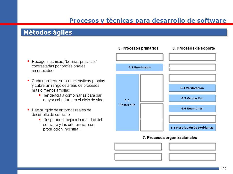 20 Métodos ágiles 5. Procesos primarios 7. Procesos organizacionales 5.1 Adquisición 5.2 Suministro 5.3 Desarrollo 5.3 Operación 5.3 Mantenimiento 6.1