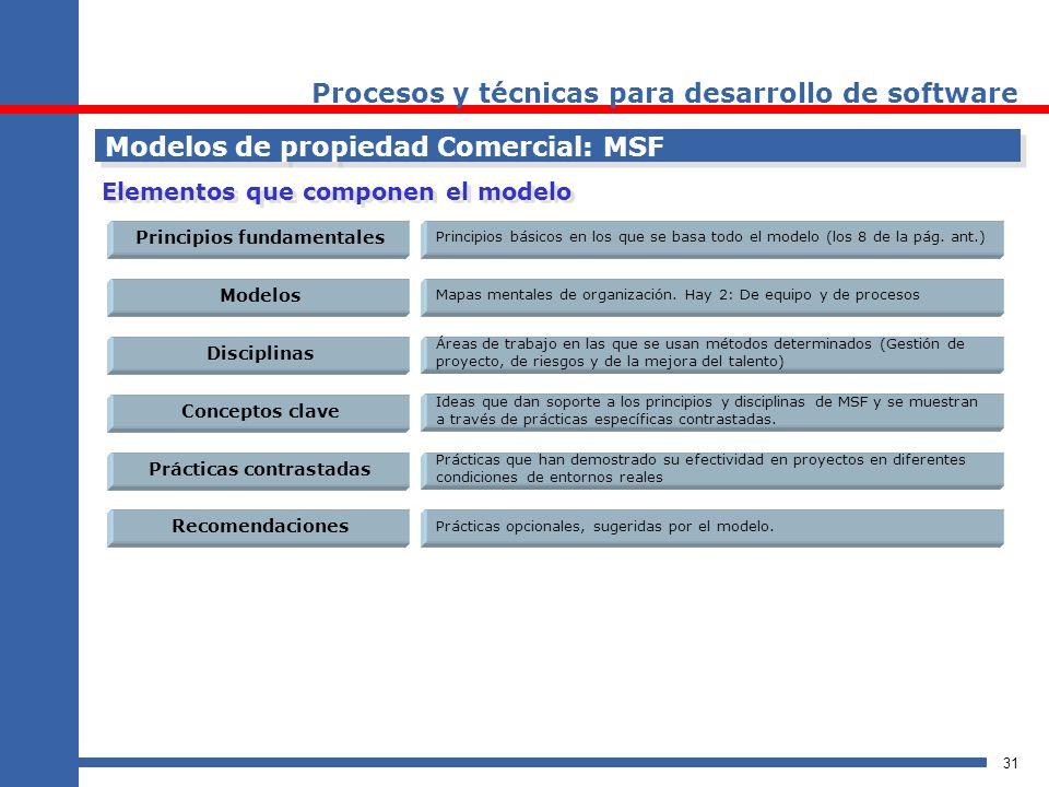 31 Procesos y técnicas para desarrollo de software Modelos de propiedad Comercial: MSF Elementos que componen el modelo Principios fundamentales Model