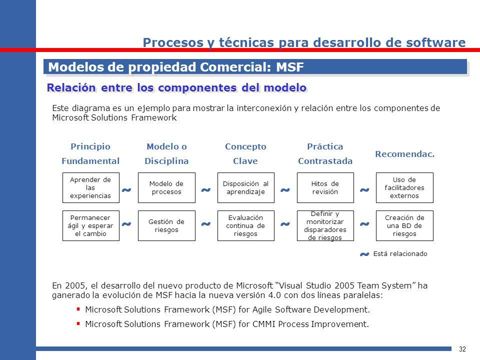 32 Procesos y técnicas para desarrollo de software Modelos de propiedad Comercial: MSF Relación entre los componentes del modelo Este diagrama es un e