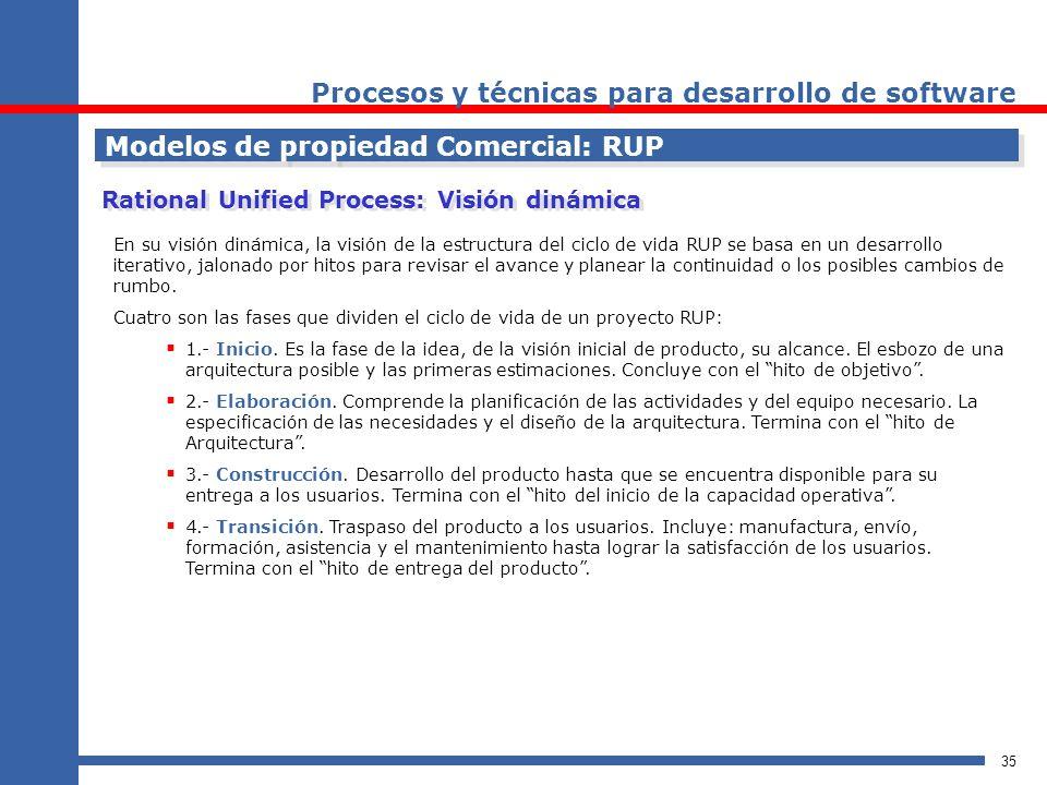 35 Procesos y técnicas para desarrollo de software Modelos de propiedad Comercial: RUP Rational Unified Process: Visión dinámica En su visión dinámica