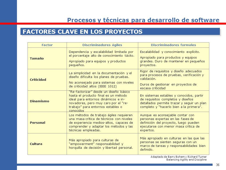 36 FACTORES CLAVE EN LOS PROYECTOS FactorDiscriminadores ágilesDiscriminadores formales Tamaño Dependencia y escalabilidad limitada por el porcentaje