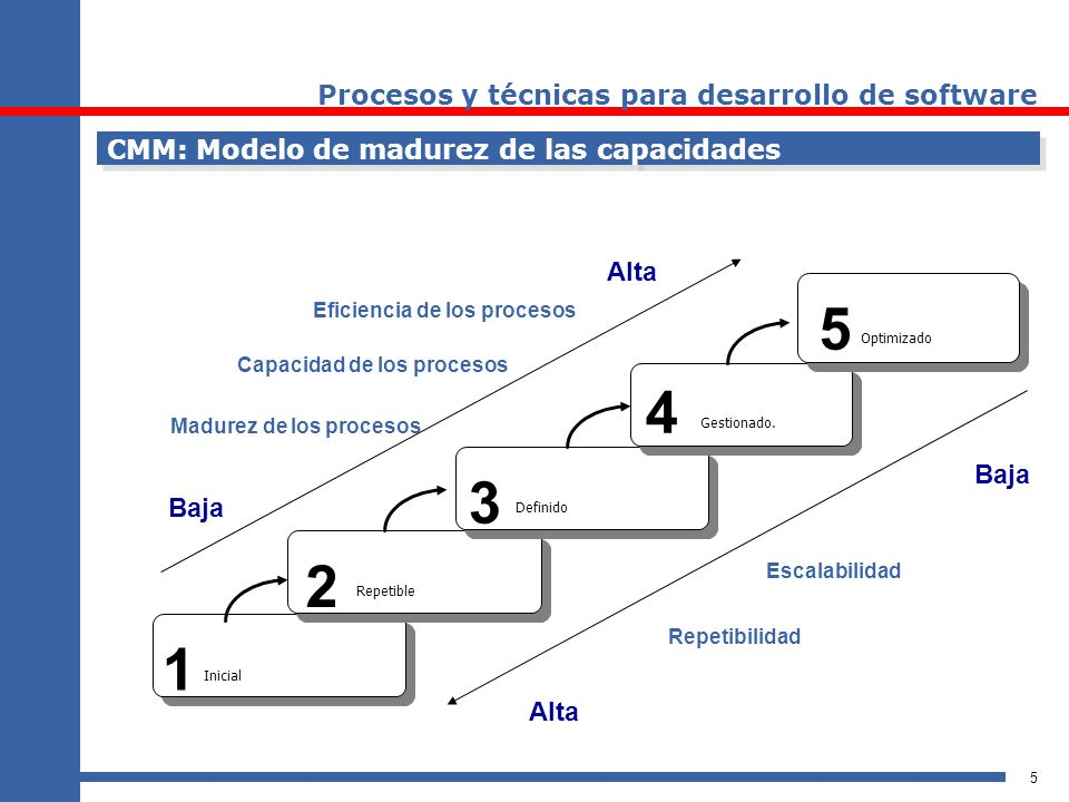 5 CMM: Modelo de madurez de las capacidades 1 2 3 4 5 Madurez de los procesos Capacidad de los procesos Eficiencia de los procesos Baja Alta Escalabil