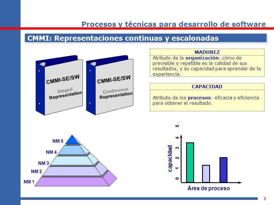 8 CMMI: Representaciones continuas y escalonadas CMMI-SE/SW Staged Representation CMMI-SE/SW Continuous Representation MADUREZ CAPACIDAD Atributo de l