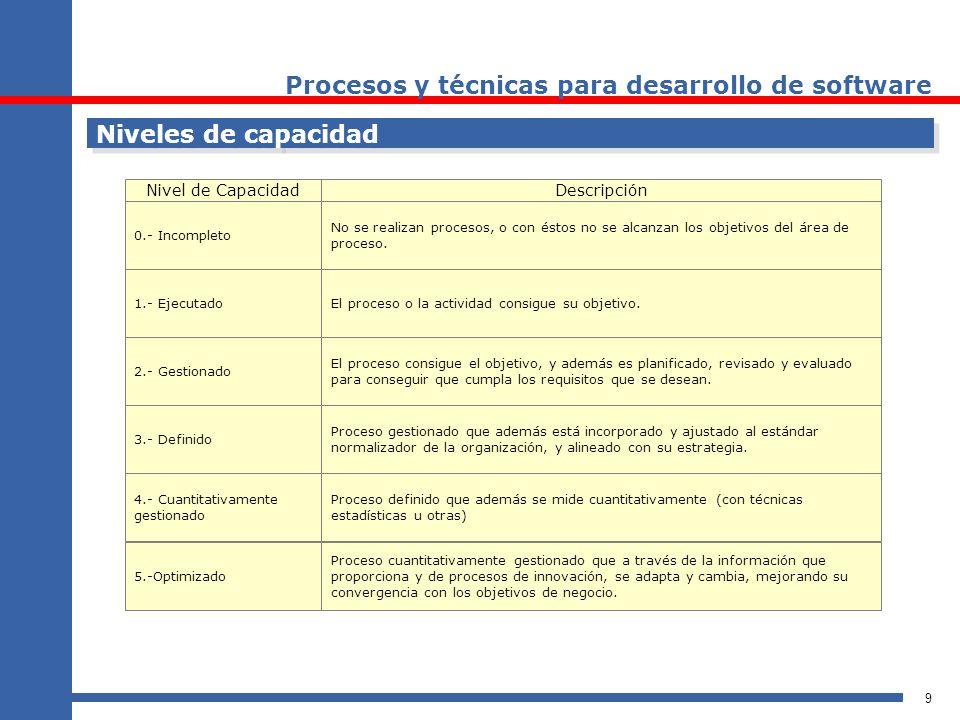 9 Niveles de capacidad Nivel de CapacidadDescripción 0.- Incompleto No se realizan procesos, o con éstos no se alcanzan los objetivos del área de proc