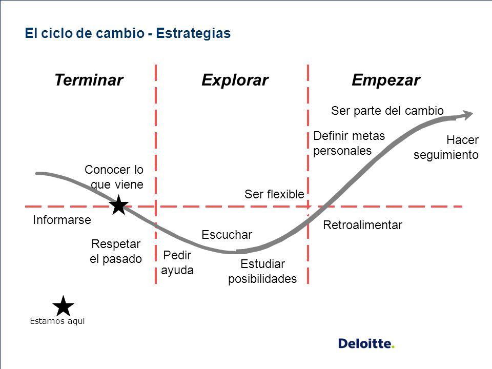 9 Enfoque (contínua) El proceso de cambio pasa a través de varias etapas.