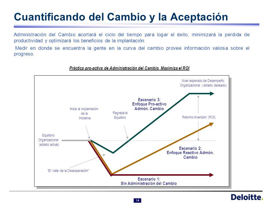 13 ¿Por qué Administración del Cambio? Fuente: Encuesta Deloitte de segunda ola 36% 41% 43% 44% 46% 54% 65% 72% 82% 0%10%20%30%40%50%60%70%80%90% Sin