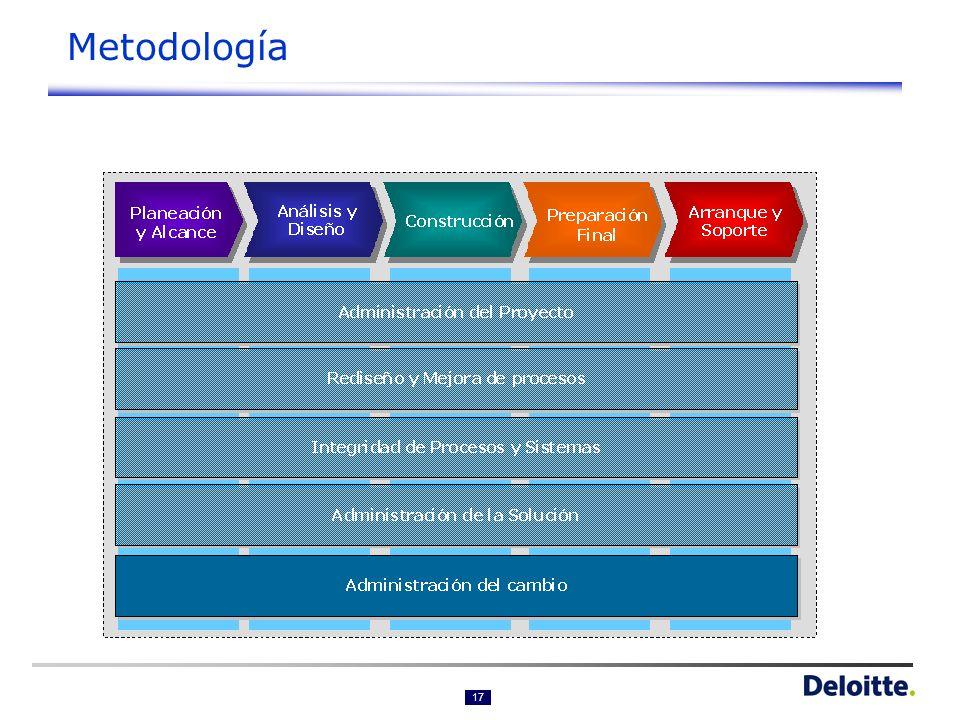 Metodología de Administración del Cambio Noviembre 2005