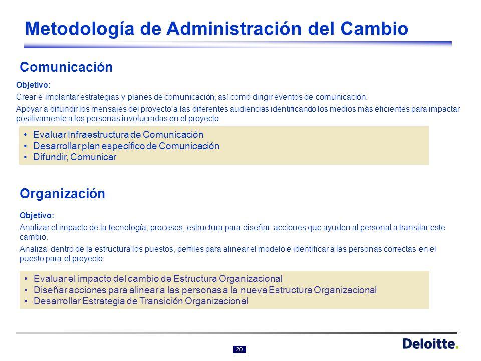 19 Metodología de Administración del Cambio (continúa) Administración al cambio mide el nivel de resistencia y las barreras al cambio de cada uno de l