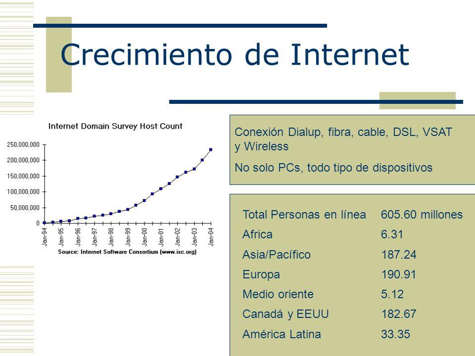 Crecimiento de Internet Total Personas en línea605.60 millones Africa6.31 Asia/Pacífico187.24 Europa190.91 Medio oriente5.12 Canadá y EEUU182.67 América Latina33.35 Conexión Dialup, fibra, cable, DSL, VSAT y Wireless No solo PCs, todo tipo de dispositivos