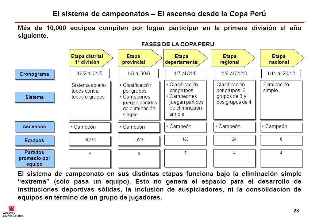 27 En el caso de la segunda división metropolitana, salvo por momentos esporádicos del Municipal y revelaciones como el Villa del Mar, el campeonato ha fracasado en términos de taquilla y de patrocinadores.