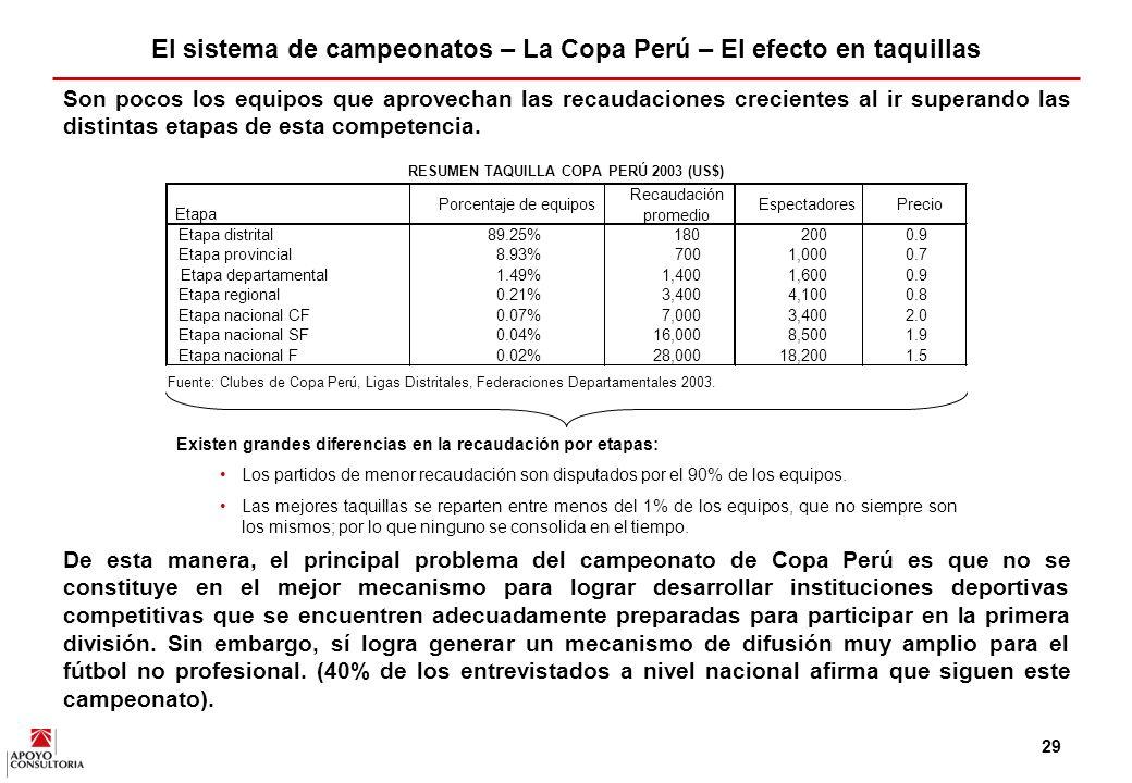 28 Etapa distrital 1° división Etapa provincial Etapa departamental Etapa regional Etapa nacional FASES DE LA COPA PERU Sistema abierto: todos contra