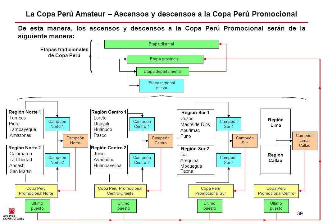 38 Las principales modificaciones que se le hará a la Copa Perú, tal como opera actualmente, serán la implementación de la nueva etapa regional, la eliminación de la etapa nacional, la prolongación de la etapa distrital y el ascenso a la Copa Perú Promocional.
