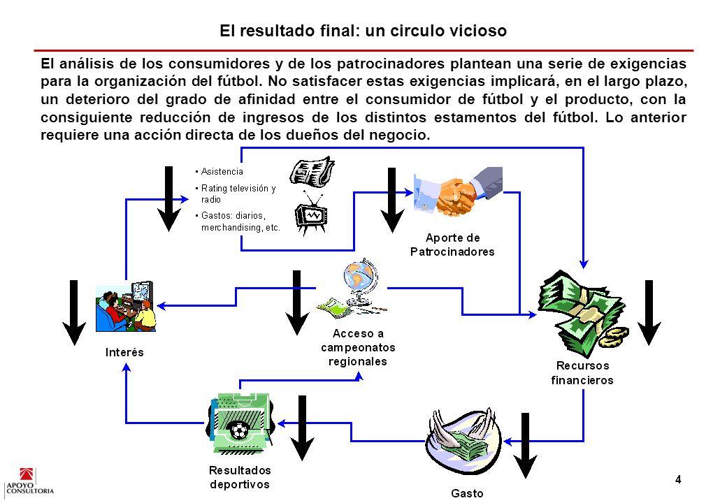 3 Antecedentes APOYO Consultoría realizó en el año 2001 un diagnóstico del fútbol peruano y definió los lineamientos necesarios para desarrollar un plan enfocado en incrementar, significativamente, la rentabilidad y competitividad del mismo.