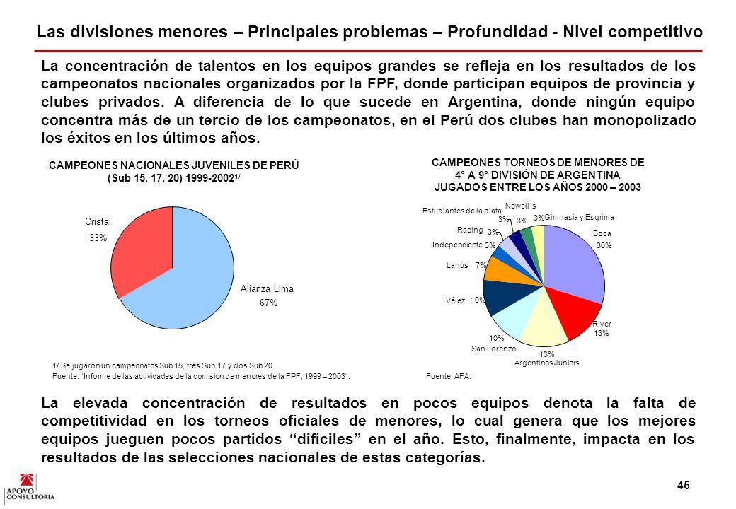 44 En el modelo actual de menores en el Perú se detectan dos problemas que impiden el desarrollo de un sistema competitivo y un adecuado semillero para todos los equipos profesionales.