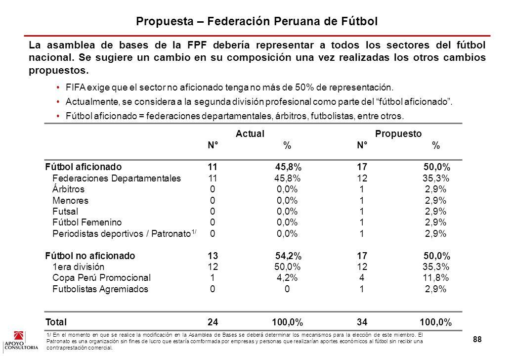 87 Propuesta – Federación Peruana de Fútbol La Federación debe ser el órgano rector del fútbol.