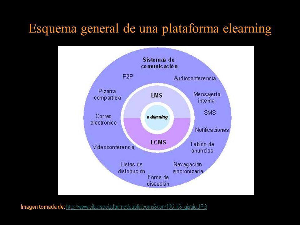 Esquema general de una plataforma elearning Imagen tomada de: http://www.cibersociedad.net/public/coms3con/106_k3_gjsaju.JPG http://www.cibersociedad.