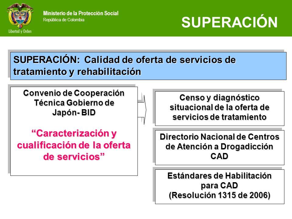 Ministerio de la Protección Social República de Colombia SUPERACIÓN SUPERACIÓN: Calidad de oferta de servicios de tratamiento y rehabilitación SUPERAC