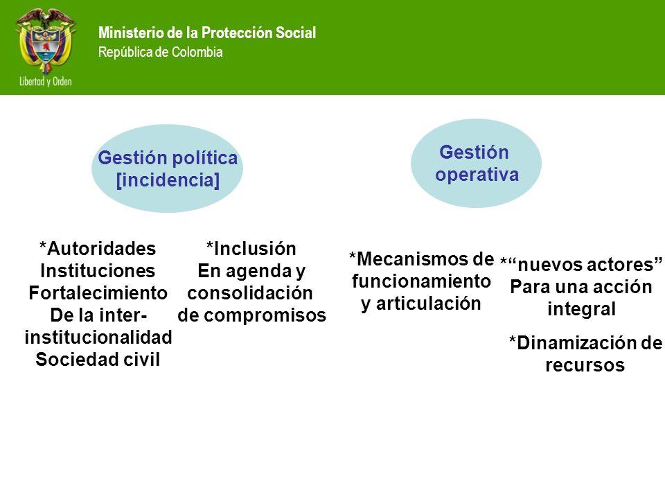 Ministerio de la Protección Social República de Colombia *Autoridades Instituciones Fortalecimiento De la inter- institucionalidad Sociedad civil Mini