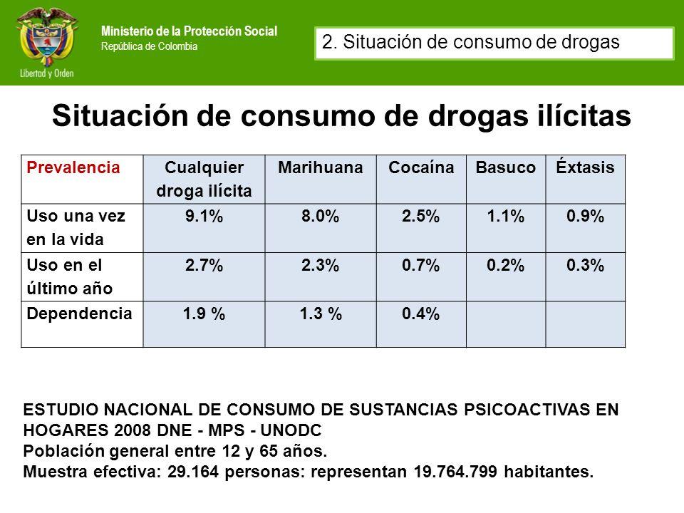 Ministerio de la Protección Social República de Colombia Situación de consumo de drogas lícitas Prevalencia AlcoholTabaco Uso en el último mes 35%17% Consumo problemático 12.2% de la población total y 35% de los consumidores actuales ESTUDIO NACIONAL DE CONSUMO DE SUSTANCIAS PSICOACTIVAS EN HOGARES 2008 DNE - MPS - UNODC.