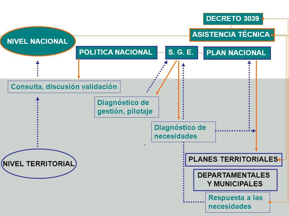 Ministerio de la Protección Social República de Colombia ´ NIVEL TERRITORIAL NIVEL NACIONAL Consulta, discusión validación POLITICA NACIONALS. G. E. P