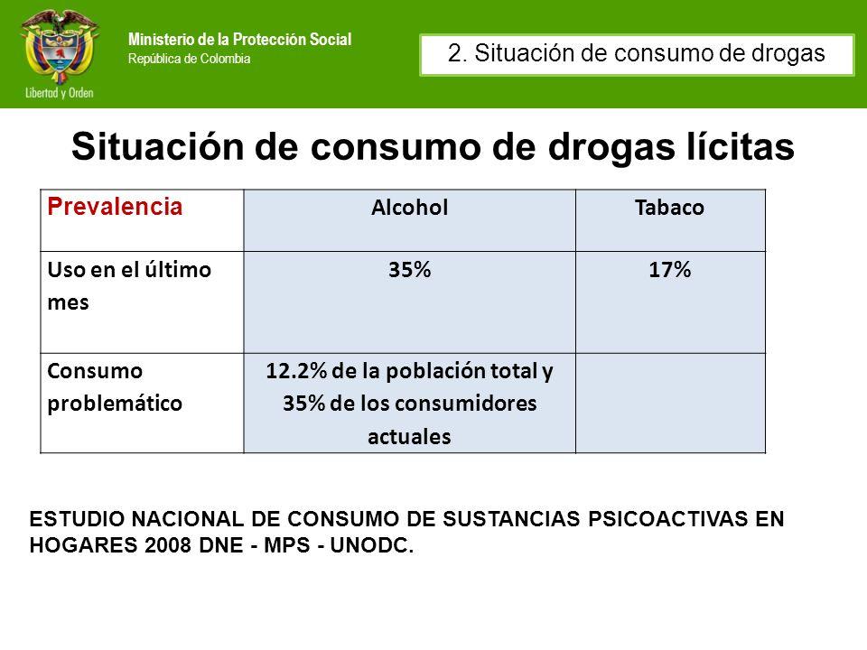Ministerio de la Protección Social República de Colombia Situación de consumo de drogas lícitas Prevalencia AlcoholTabaco Uso en el último mes 35%17%