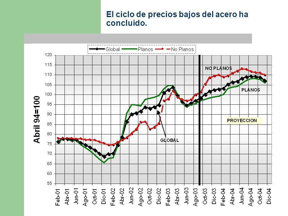 El ciclo de precios bajos del acero ha concluido.
