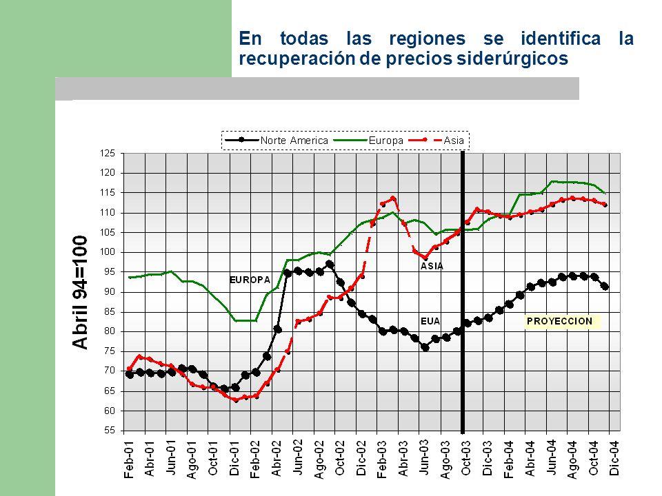 En todas las regiones se identifica la recuperación de precios siderúrgicos
