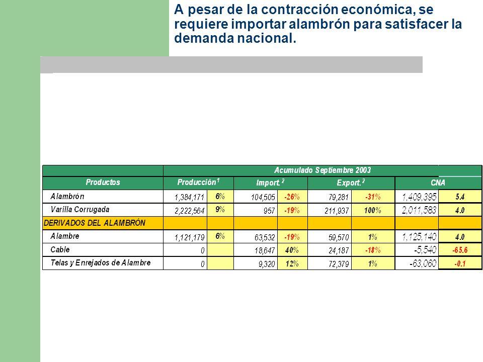 A pesar de la contracción económica, se requiere importar alambrón para satisfacer la demanda nacional.