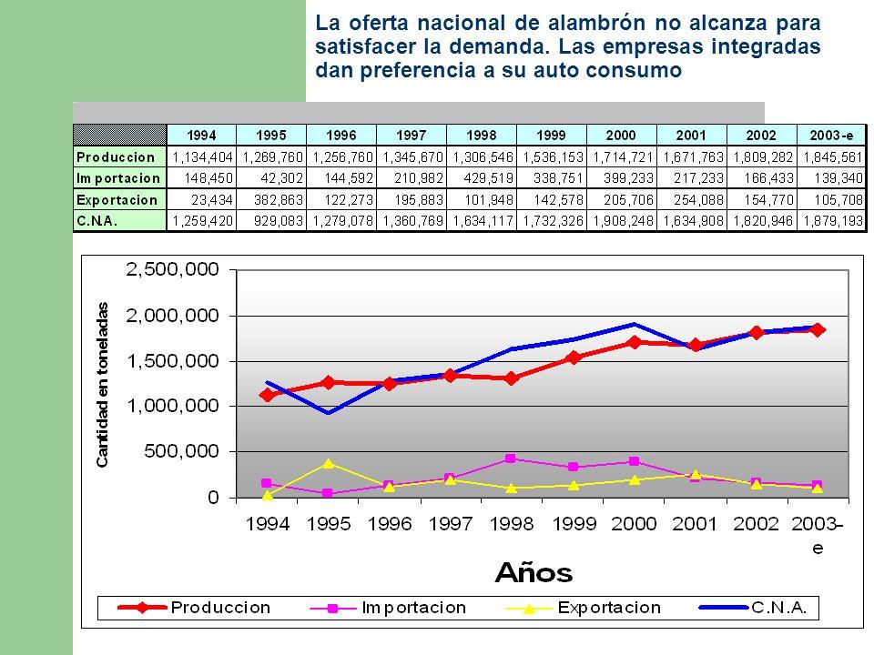 La oferta nacional de alambrón no alcanza para satisfacer la demanda.