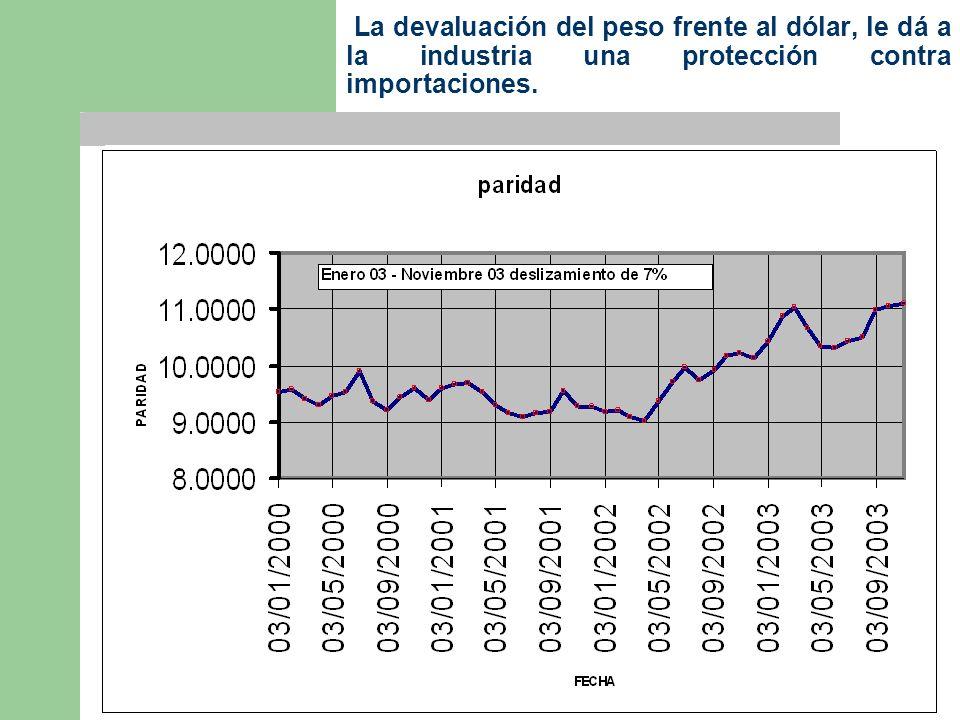 La devaluación del peso frente al dólar, le dá a la industria una protección contra importaciones.