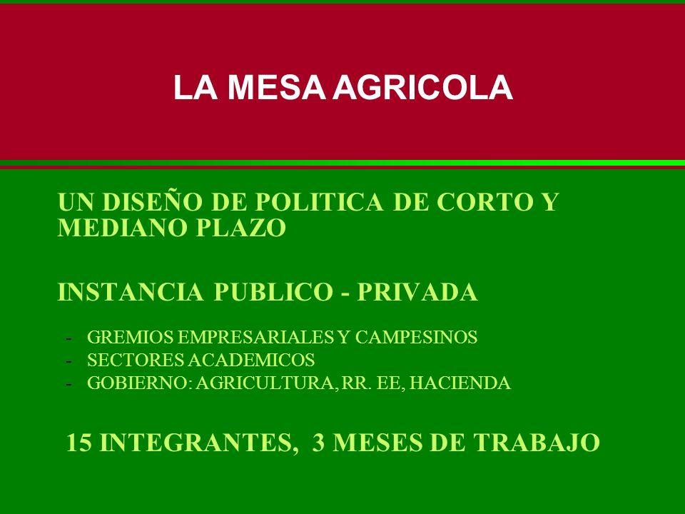 UN DISEÑO DE POLITICA DE CORTO Y MEDIANO PLAZO INSTANCIA PUBLICO - PRIVADA -GREMIOS EMPRESARIALES Y CAMPESINOS -SECTORES ACADEMICOS -GOBIERNO: AGRICUL