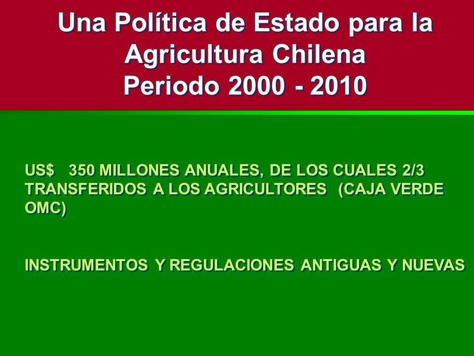 US$ 350 MILLONES ANUALES, DE LOS CUALES 2/3 TRANSFERIDOS A LOS AGRICULTORES (CAJA VERDE OMC) INSTRUMENTOS Y REGULACIONES ANTIGUAS Y NUEVAS US$ 350 MIL