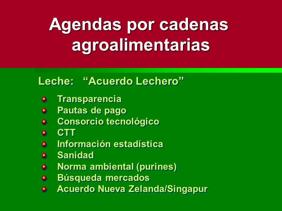 Leche: Acuerdo Lechero Transparencia Pautas de pago Consorcio tecnológico CTT Información estadística Sanidad Norma ambiental (purines) Búsqueda merca