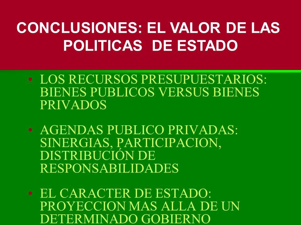 LOS RECURSOS PRESUPUESTARIOS: BIENES PUBLICOS VERSUS BIENES PRIVADOS AGENDAS PUBLICO PRIVADAS: SINERGIAS, PARTICIPACION, DISTRIBUCIÓN DE RESPONSABILID