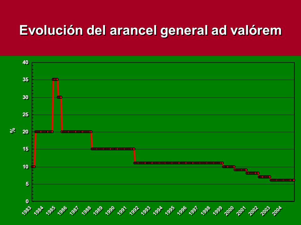 Mercado potencial de Chile gracias a los TLC País/Grupo de paísesPoblación (mill.;2001)PIB per-capita (US$) Unión Europea Nuevos UE EE.UU.
