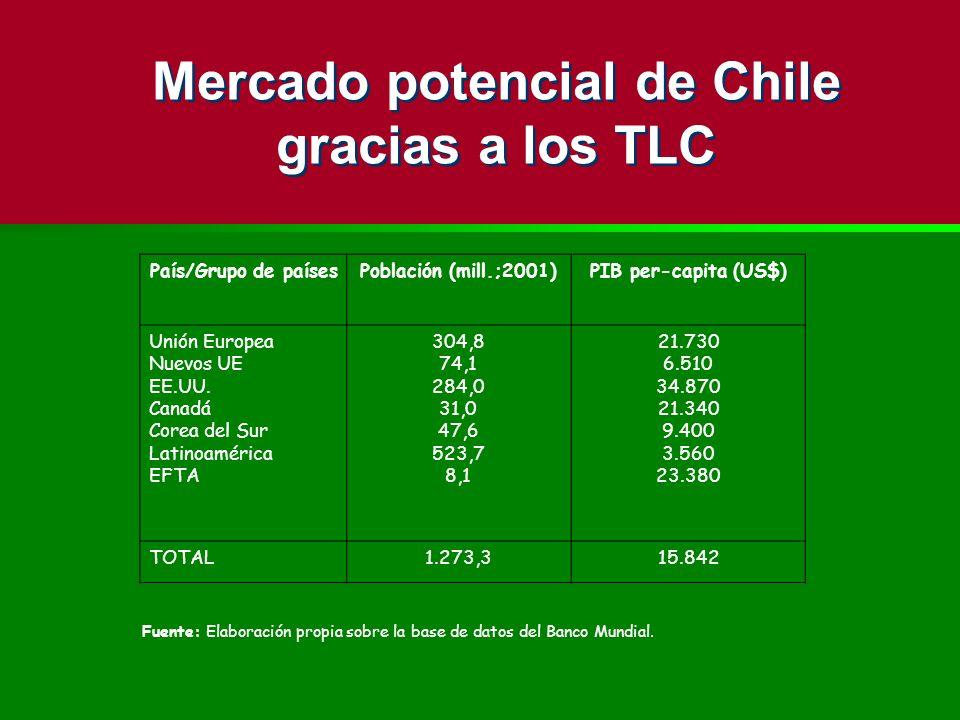 Mercado potencial de Chile gracias a los TLC País/Grupo de paísesPoblación (mill.;2001)PIB per-capita (US$) Unión Europea Nuevos UE EE.UU. Canadá Core