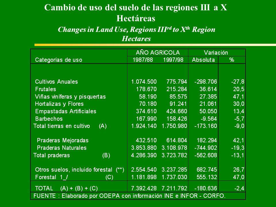 Cambio de uso del suelo de las regiones III a X Hectáreas Changes in Land Use, Regions III rd to X th Region Hectares