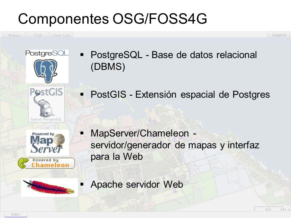 Componentes OSG/FOSS4G PostgreSQL - Base de datos relacional (DBMS) PostGIS - Extensión espacial de Postgres MapServer/Chameleon - servidor/generador de mapas y interfaz para la Web Apache servidor Web
