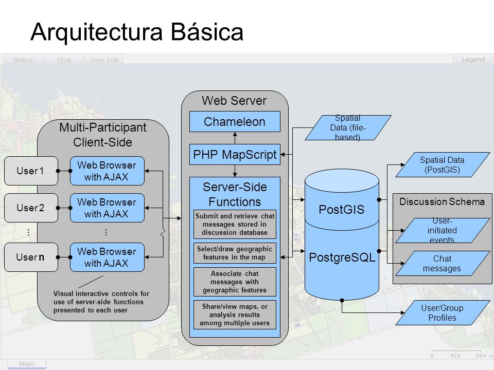Flujo de la aplicación para MapChat XML Event Dispatcher Execute Event Callback JS Functions Update Map Interface in the Browser Chameleon Interface Chameleon Template Rendered HTML Interface Web Browser Chat JavaScript Functions AJAX Request/Dispatch JavaScript Functions Map Navigation Widgets Feature Drawing & Selection Widgets > Server-Side AJAX Functions Chameleon Session Handler Discussion Manager Class Database Navigate Map Select Features Submit Chat Auto-Refresh Chat / Discussion State Load Discussion History Execute Event PHP Functions [Update DB] [Read DB] Response XML