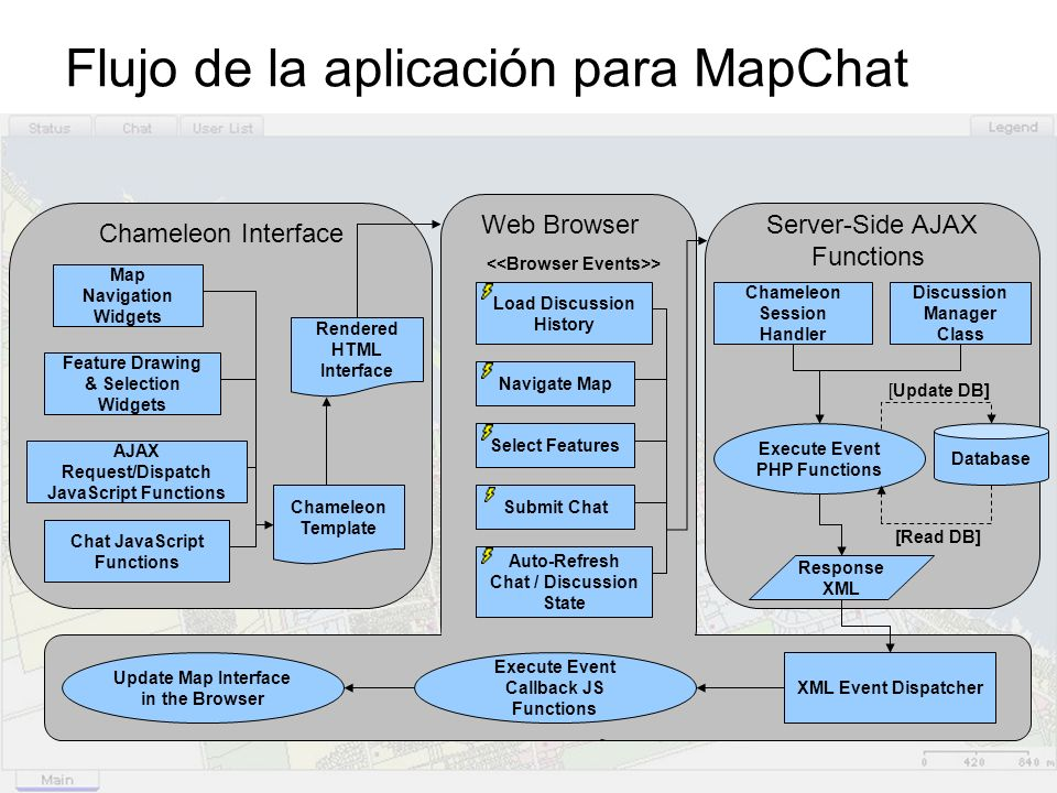 Flujo de la aplicación para MapChat XML Event Dispatcher Execute Event Callback JS Functions Update Map Interface in the Browser Chameleon Interface C